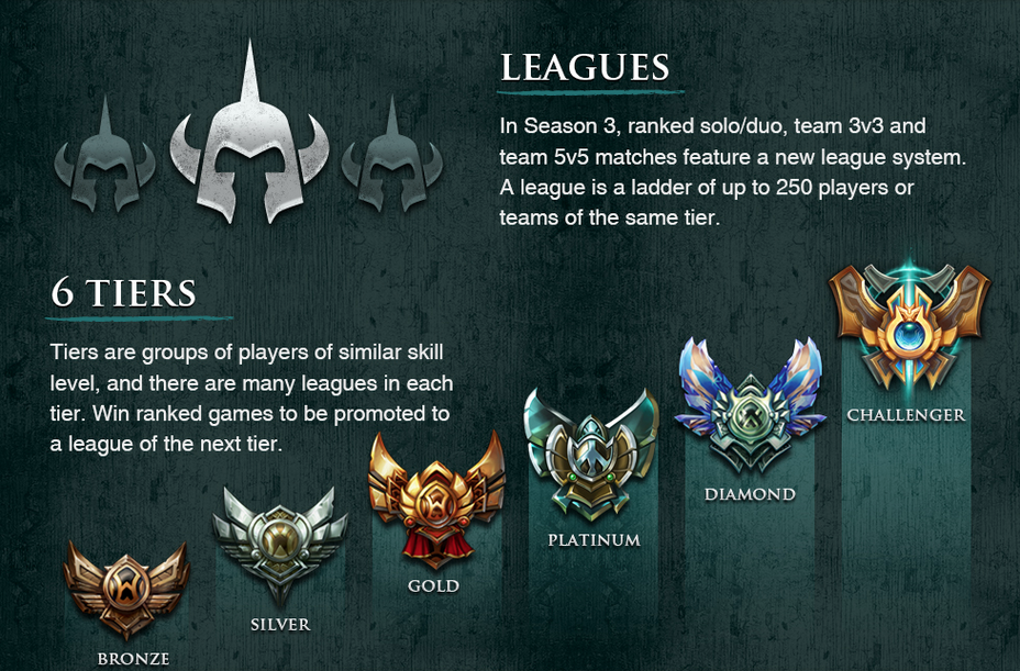 lol league